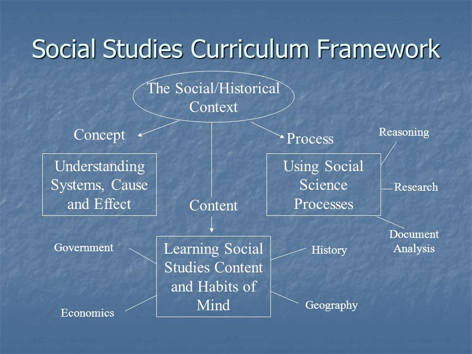 Social Studies Curriculum Framework The Social/Historical Context Understanding Systems, Cause and Effect Using Social Science Processes Learning Social Studies Content and Habits of Mind Concept Process Content Government Economics History Geography Reasoning Research Document Analysis