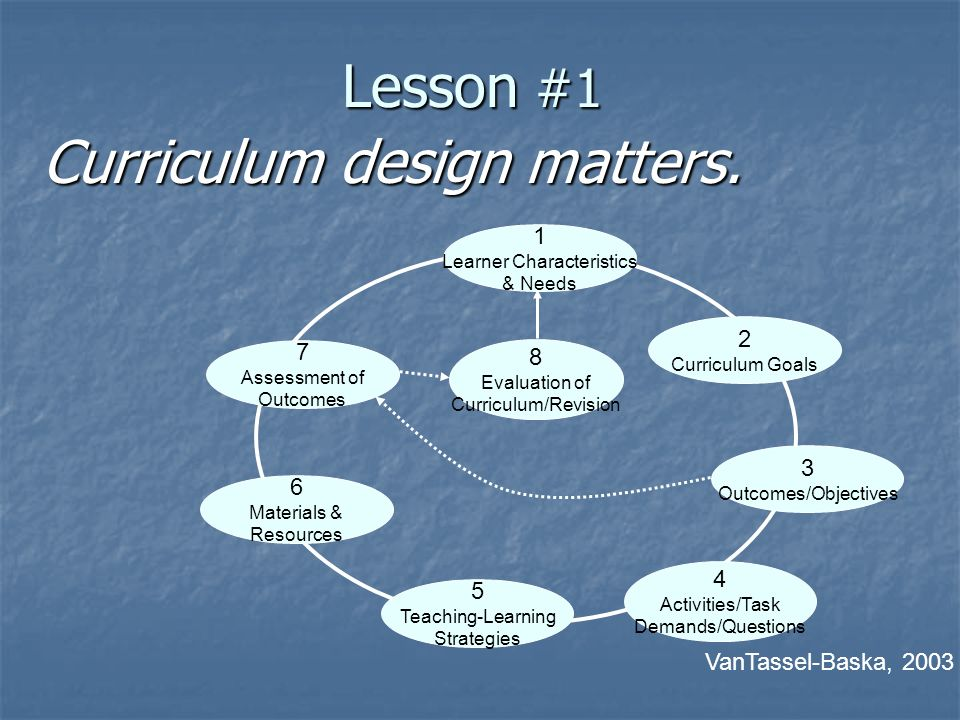 Lesson #1 1 Learner Characteristics & Needs 2 Curriculum Goals 3 Outcomes/Objectives 4 Activities/Task Demands/Questions 5 Teaching-Learning Strategies 6 Materials & Resources 7 Assessment of Outcomes 8 Evaluation of Curriculum/Revision VanTassel-Baska, 2003 Curriculum design matters.