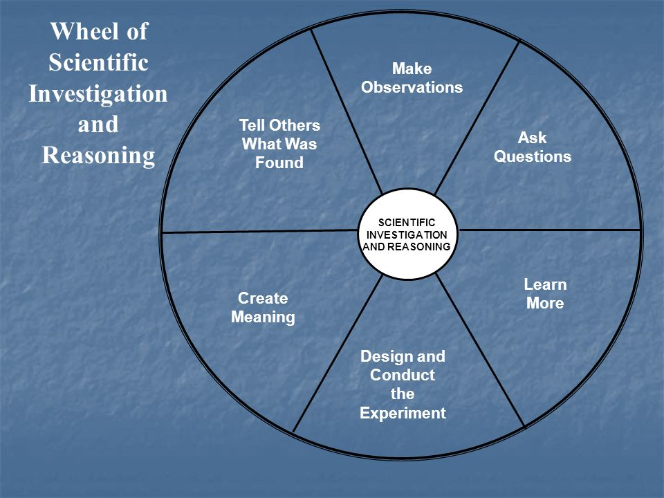Wheel of Scientific Investigation and Reasoning Make Observations Ask Questions Learn More Design and Conduct the Experiment SCIENTIFIC INVESTIGATION