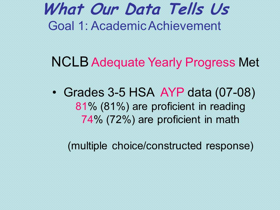 What Our Data Tells Us Goal 1: Academic Achievement NCLB Adequate Yearly Progress Met Grades 3-5 HSA AYP data (07-08) 81% (81%) are proficient in read