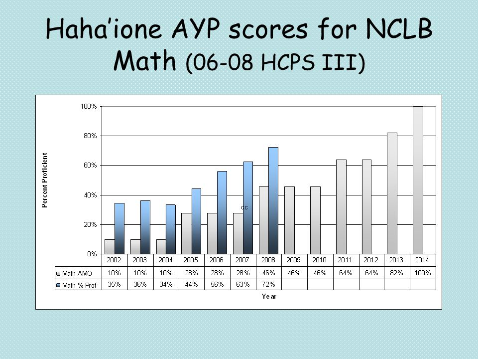 Hahaione AYP scores for NCLB Math (06-08 HCPS III)