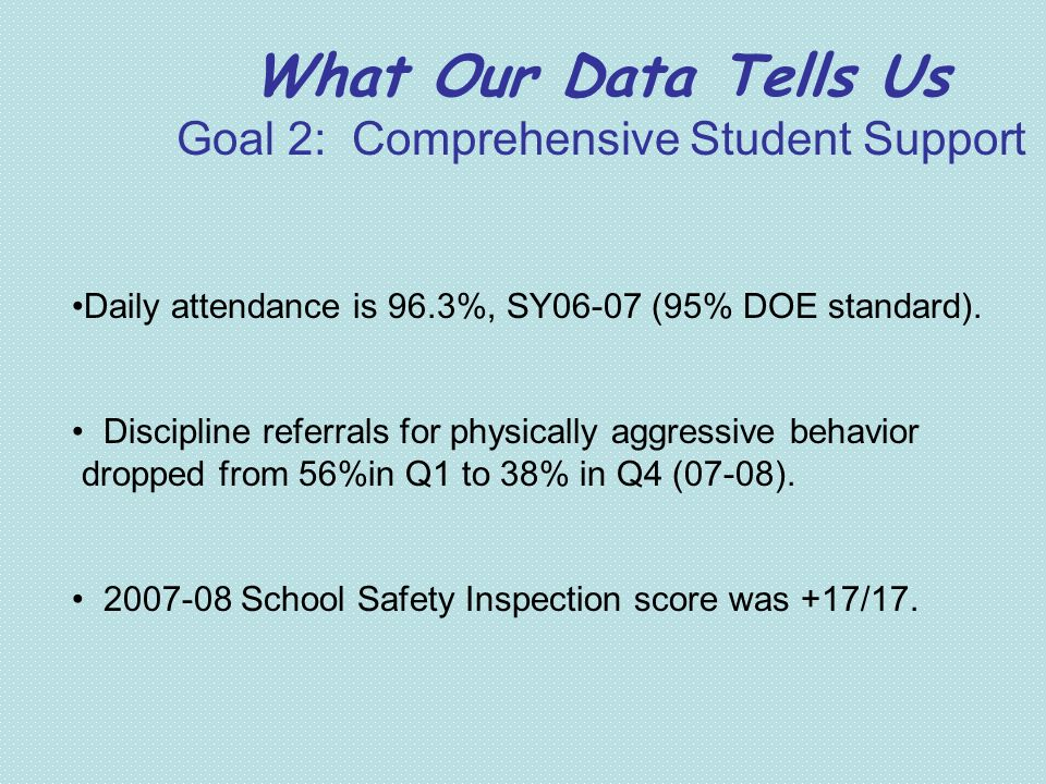 What Our Data Tells Us Goal 2: Comprehensive Student Support Daily attendance is 96.3%, SY06-07 (95% DOE standard). Discipline referrals for physicall