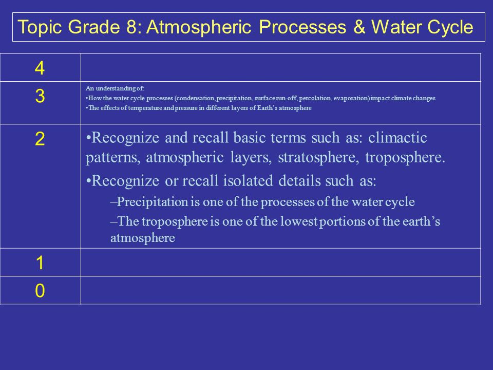 4 3 An understanding of: How the water cycle processes (condensation, precipitation, surface run-off, percolation, evaporation) impact climate changes