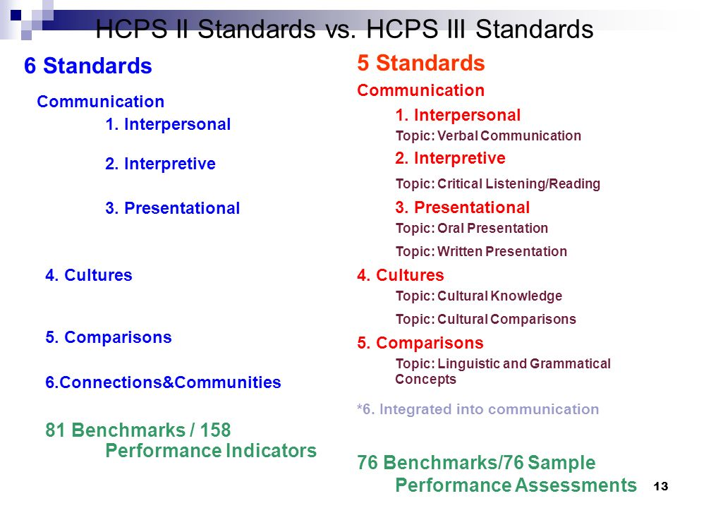 13 6 Standards Communication 1. Interpersonal 2. Interpretive 3.