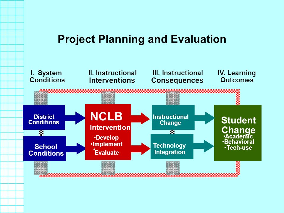 Project Planning and Evaluation I. System Conditions III.