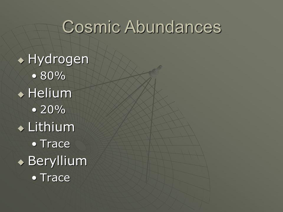 Cosmic Abundances Hydrogen Hydrogen 80%80% Helium Helium 20%20% Lithium Lithium TraceTrace Beryllium Beryllium TraceTrace