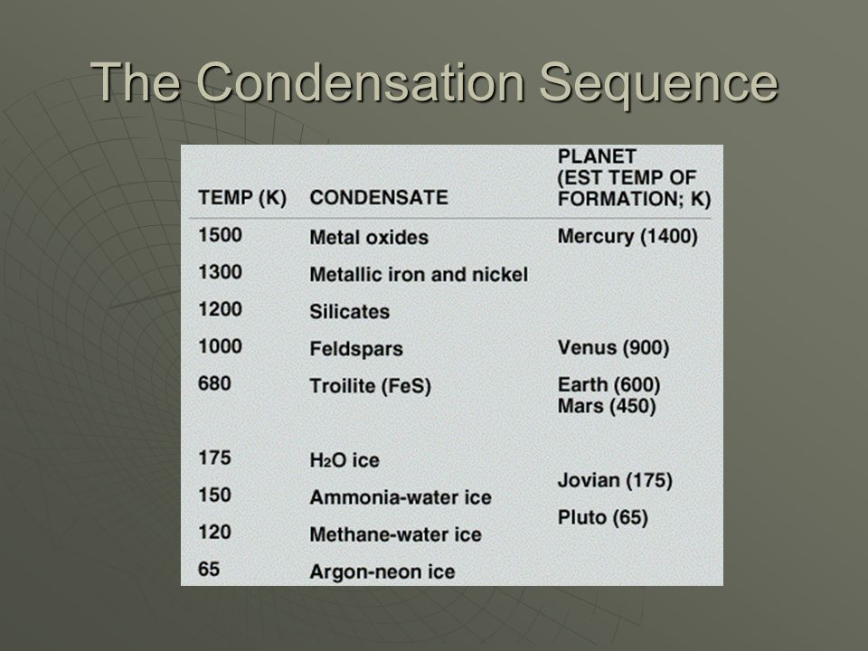 The Condensation Sequence