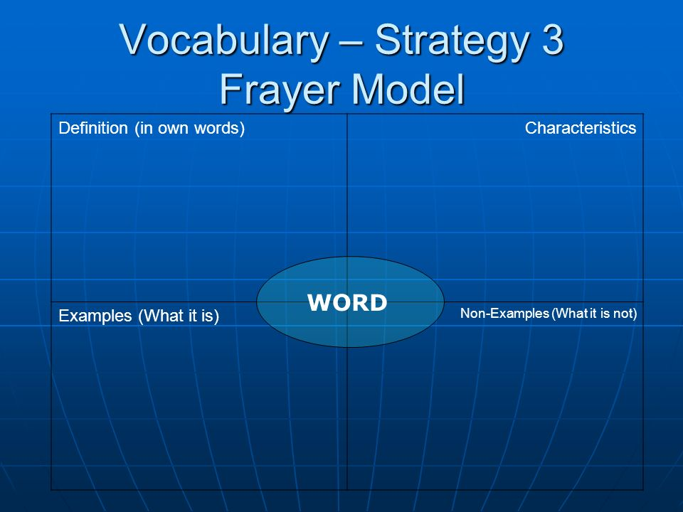 Vocabulary – Strategy 3 Frayer Model Definition (in own words)Characteristics Examples (What it is) Non-Examples (What it is not) WORD
