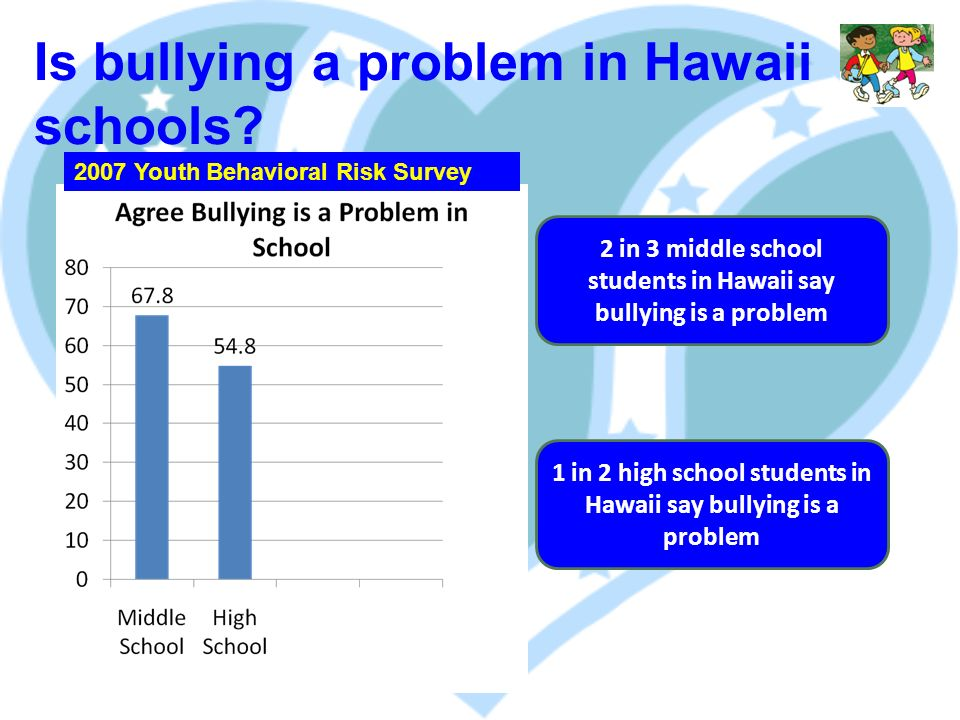 2 in 3 middle school students in Hawaii say bullying is a problem 1 in 2 high school students in Hawaii say bullying is a problem 2007 Youth Behavioral Risk Survey Is bullying a problem in Hawaii schools