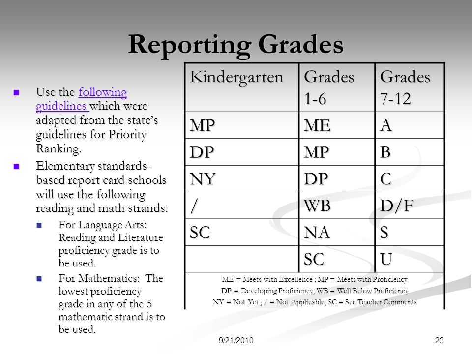 Reporting Grades Use the following guidelines which were adapted from the states guidelines for Priority Ranking.