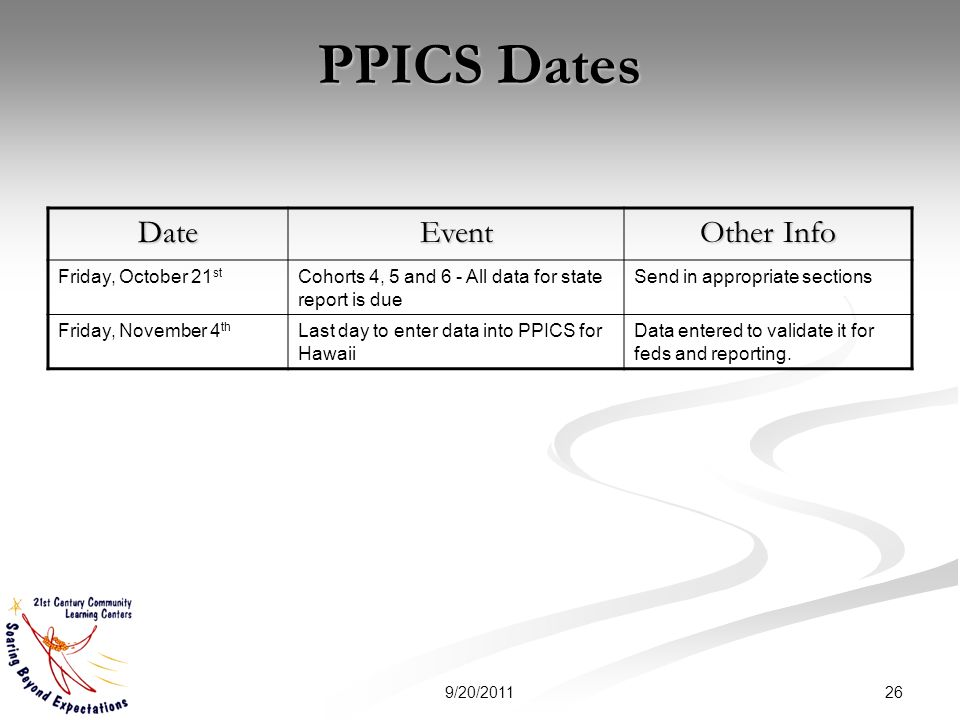 DateEvent Other Info Friday, October 21 st Cohorts 4, 5 and 6 - All data for state report is due Send in appropriate sections Friday, November 4 th Last day to enter data into PPICS for Hawaii Data entered to validate it for feds and reporting.