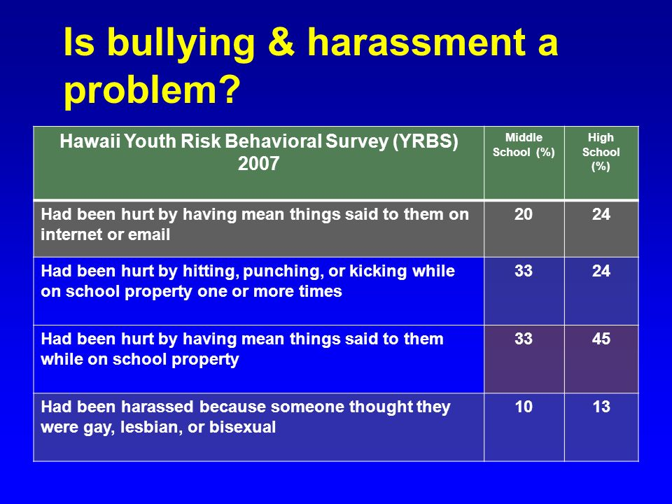 Is bullying & harassment a problem? Hawaii Youth Risk Behavioral Survey (YRBS) 2007 Middle School (%) High School (%) Had been hurt by having mean thi