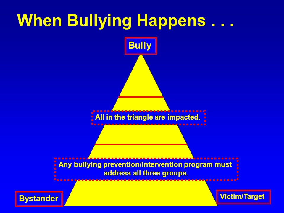 When Bullying Happens... Bully Bystander Victim/Target All in the triangle are impacted. Any bullying prevention/intervention program must address all