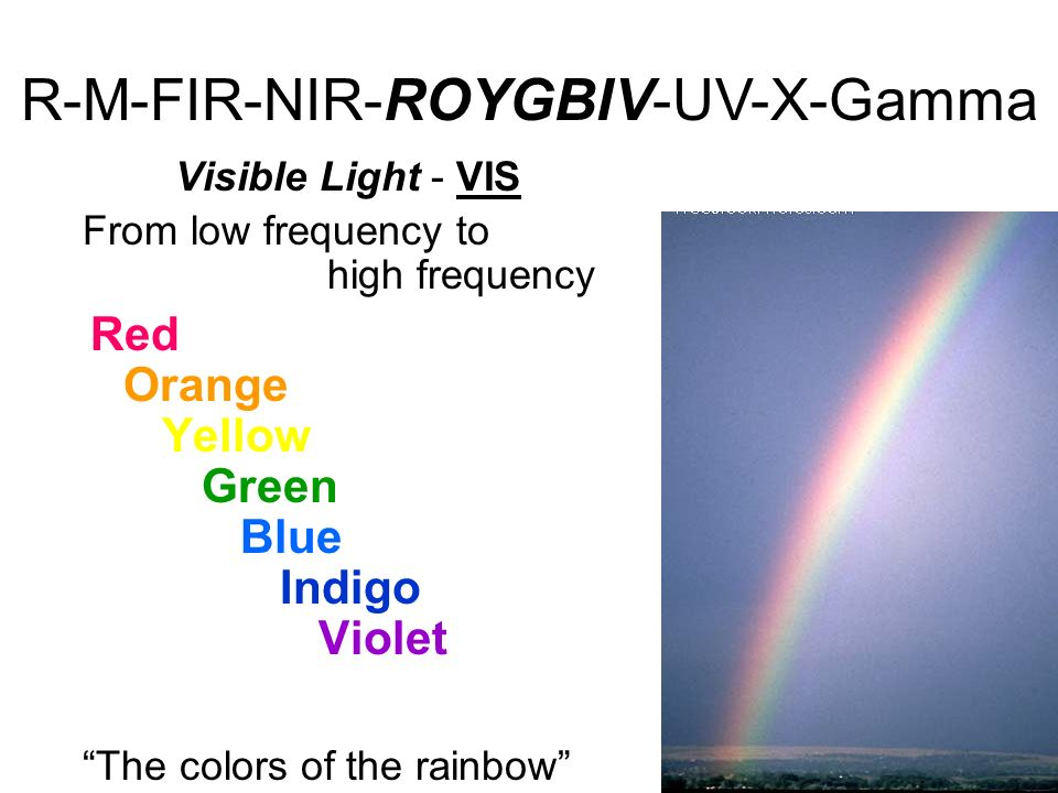 Visible Light - VIS From low frequency to high frequency Red Orange Yellow Green Blue Indigo Violet The colors of the rainbow R-M-FIR-NIR-ROYGBIV-UV-X-Gamma
