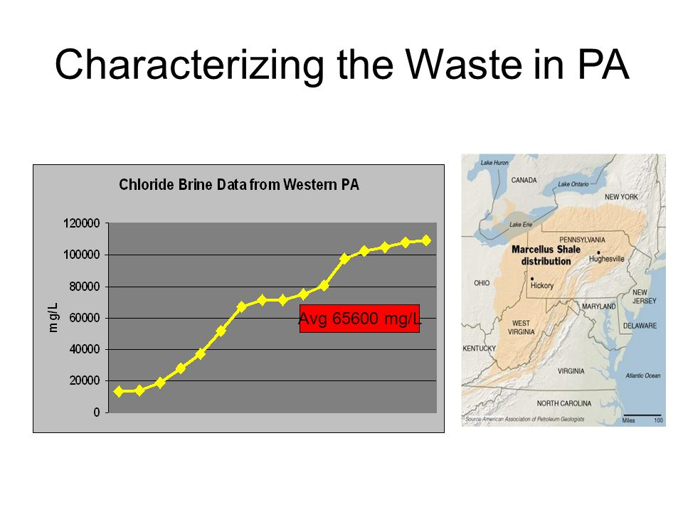 Avg 65600 mg/L Characterizing the Waste in PA