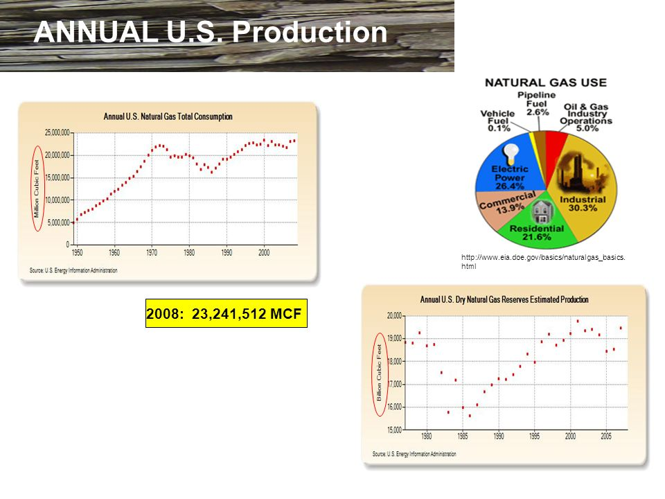 ANNUAL U.S. Production 2008: 23,241,512 MCF http://www.eia.doe.gov/basics/naturalgas_basics. html