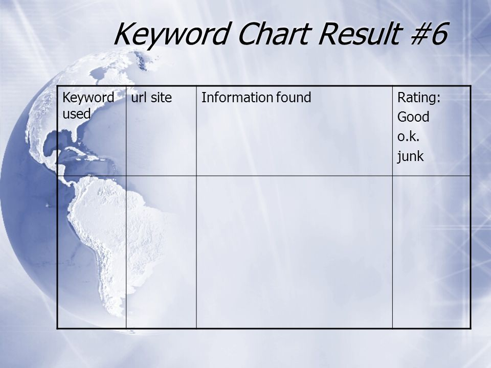 Keyword Chart Result #6 Keyword used url siteInformation foundRating: Good o.k. junk