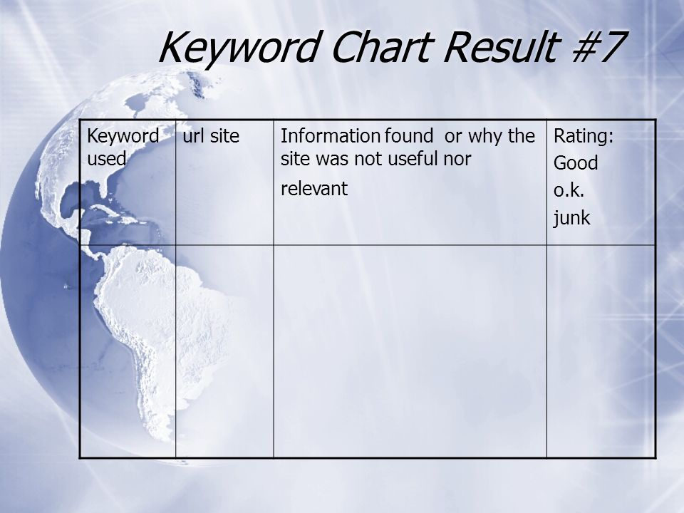 Keyword Chart Result #7 Keyword used url siteInformation found or why the site was not useful nor relevant Rating: Good o.k.