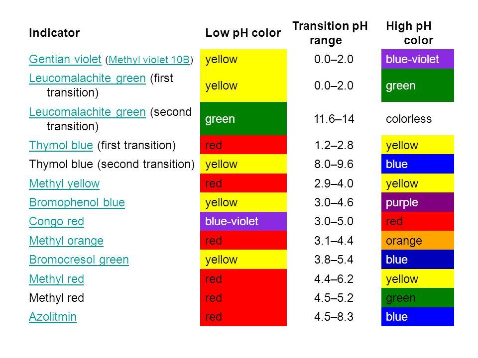 IndicatorLow pH color Transition pH range High pH color Gentian violetGentian violet (Methyl violet 10B)Methyl violet 10B yellow0.0–2.0blue-violet Leucomalachite greenLeucomalachite green (first transition) yellow0.0–2.0green Leucomalachite greenLeucomalachite green (second transition) green11.6–14colorless Thymol blueThymol blue (first transition)red1.2–2.8yellow Thymol blue (second transition)yellow8.0–9.6blue Methyl yellowred2.9–4.0yellow Bromophenol blueyellow3.0–4.6purple Congo redblue-violet3.0–5.0red Methyl orangered3.1–4.4orange Bromocresol greenyellow3.8–5.4blue Methyl redred4.4–6.2yellow Methyl redred4.5–5.2green Azolitminred4.5–8.3blue