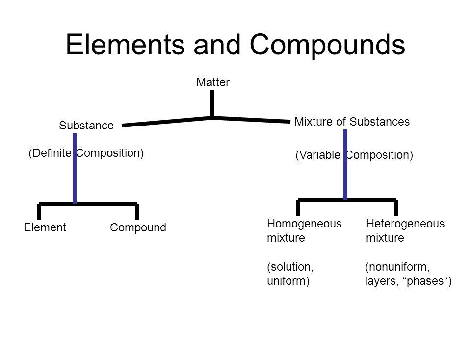 Elements and Compounds Matter Mixture of Substances Substance ElementCompound Homogeneous mixture Heterogeneous mixture (solution, uniform) (nonunifor