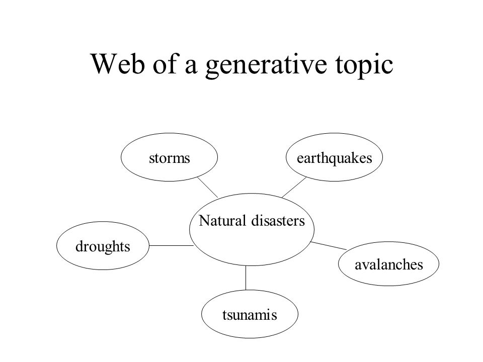 Web of a generative topic Natural disasters stormsearthquakes avalanches tsunamis droughts