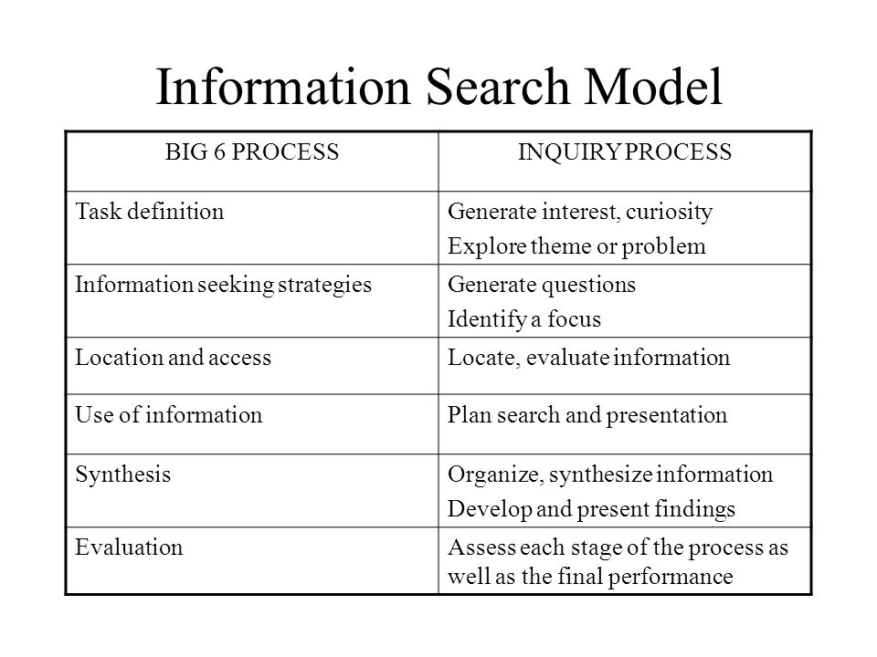 Information Search Model BIG 6 PROCESSINQUIRY PROCESS Task definitionGenerate interest, curiosity Explore theme or problem Information seeking strateg