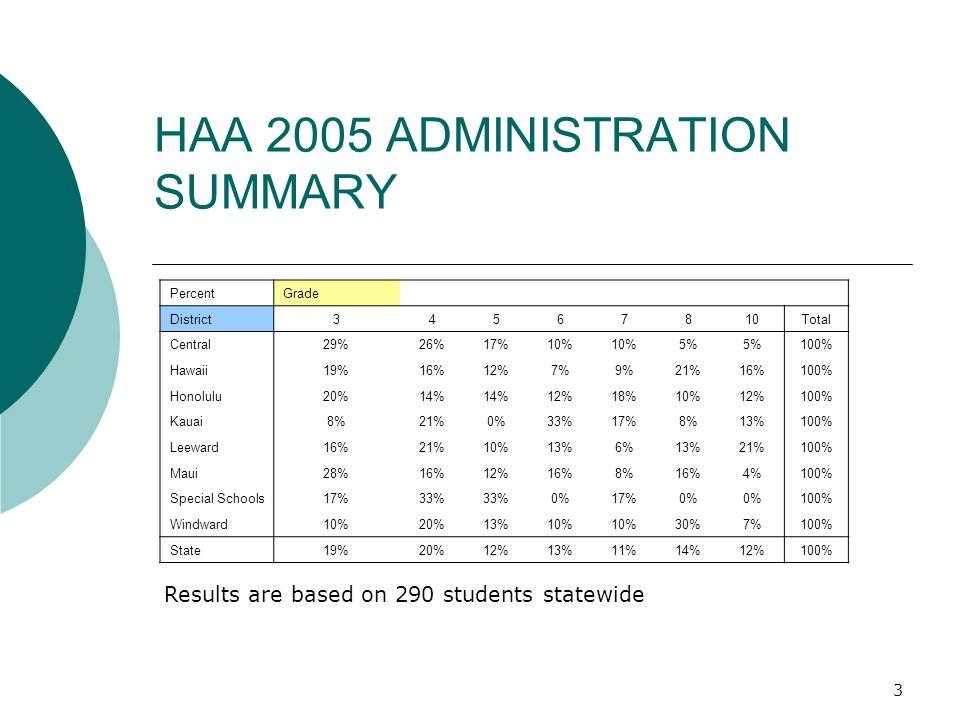 3 HAA 2005 ADMINISTRATION SUMMARY PercentGrade District Total Central29%26%17%10% 5% 100% Hawaii19%16%12%7%9%21%16%100% Honolulu20%14% 12%18%10%12%100% Kauai8%21%0%33%17%8%13%100% Leeward16%21%10%13%6%13%21%100% Maui28%16%12%16%8%16%4%100% Special Schools17%33% 0%17%0% 100% Windward10%20%13%10% 30%7%100% State19%20%12%13%11%14%12%100% Results are based on 290 students statewide