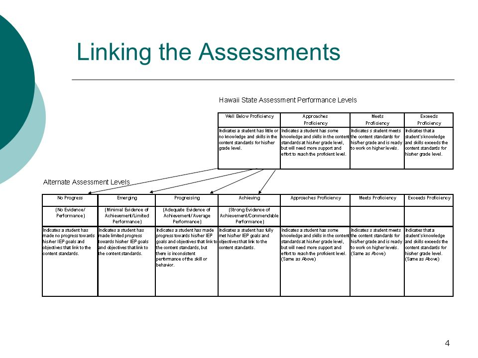 4 Linking the Assessments