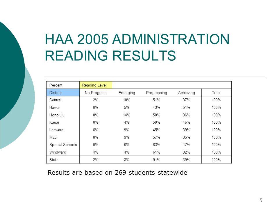 5 HAA 2005 ADMINISTRATION READING RESULTS Results are based on 269 students statewide PercentReading Level DistrictNo ProgressEmergingProgressingAchievingTotal Central2%10%51%37%100% Hawaii0%5%43%51%100% Honolulu0%14%50%36%100% Kauai0%4%50%46%100% Leeward6%9%45%39%100% Maui0%9%57%35%100% Special Schools0% 83%17%100% Windward4% 61%32%100% State2%8%51%39%100%