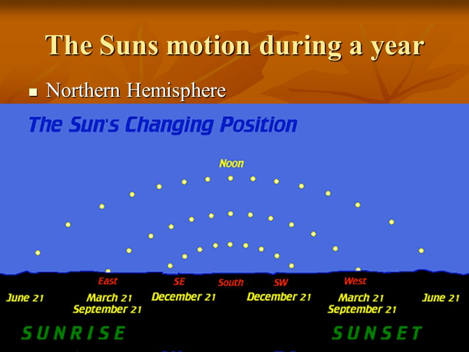 The Suns motion during a year Northern Hemisphere Northern Hemisphere