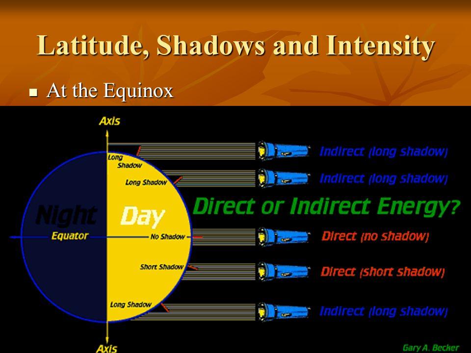 Latitude, Shadows and Intensity At the Equinox At the Equinox