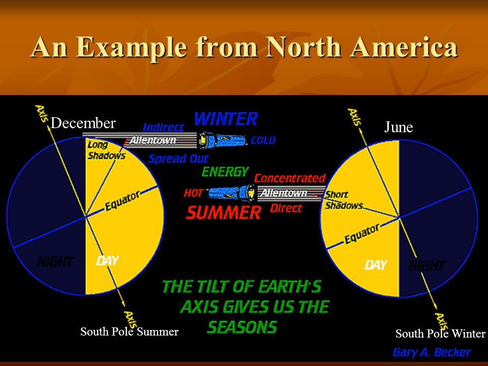 An Example from North America June December South Pole Winter South Pole Summer