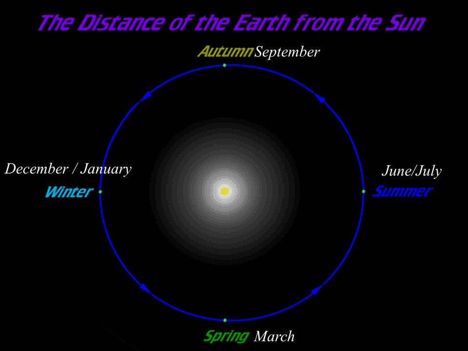 June/July December / January March September