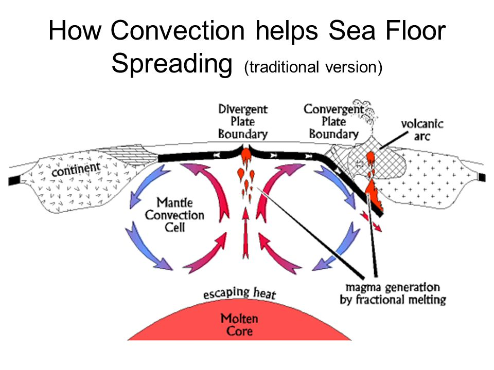 How Convection helps Sea Floor Spreading (traditional version)