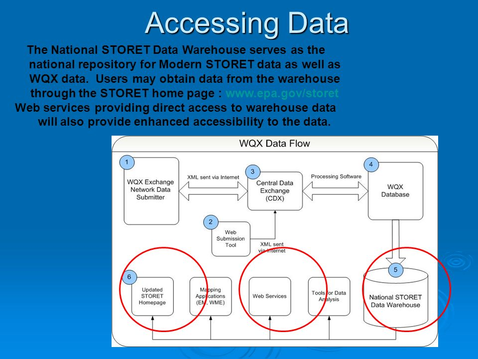 Accessing Data The National STORET Data Warehouse serves as the national repository for Modern STORET data as well as WQX data.
