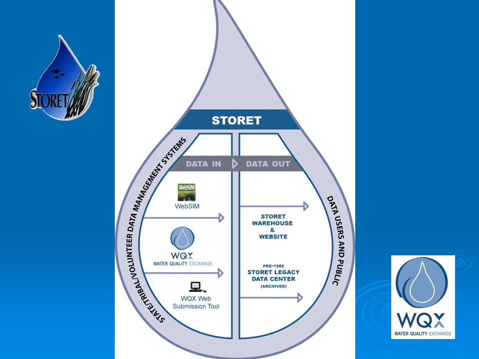 The National STORET Data Warehouse A national repository of water quality monitoring data – Modernized STORET A national repository of water quality monitoring data – Modernized STORET Stores water data of all types (biological, chemical, physical) submitted by states, tribes, watershed groups, other federal agencies, and universities Stores water data of all types (biological, chemical, physical) submitted by states, tribes, watershed groups, other federal agencies, and universities Web-enabled: Data are available -- and can be submitted -- using the Web Web-enabled: Data are available -- and can be submitted -- using the Web Encourages data sharing at a national level Encourages data sharing at a national level