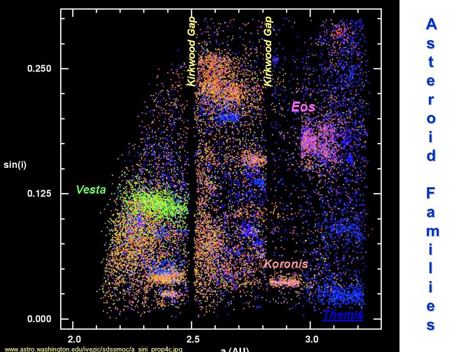 www.astro.washington.edu/ivezic/sdssmoc/a_sini_prop4c.jpg Vesta Eos Themis Koronis Kirkwood Gap A s t e r o i d F a m i l i e s