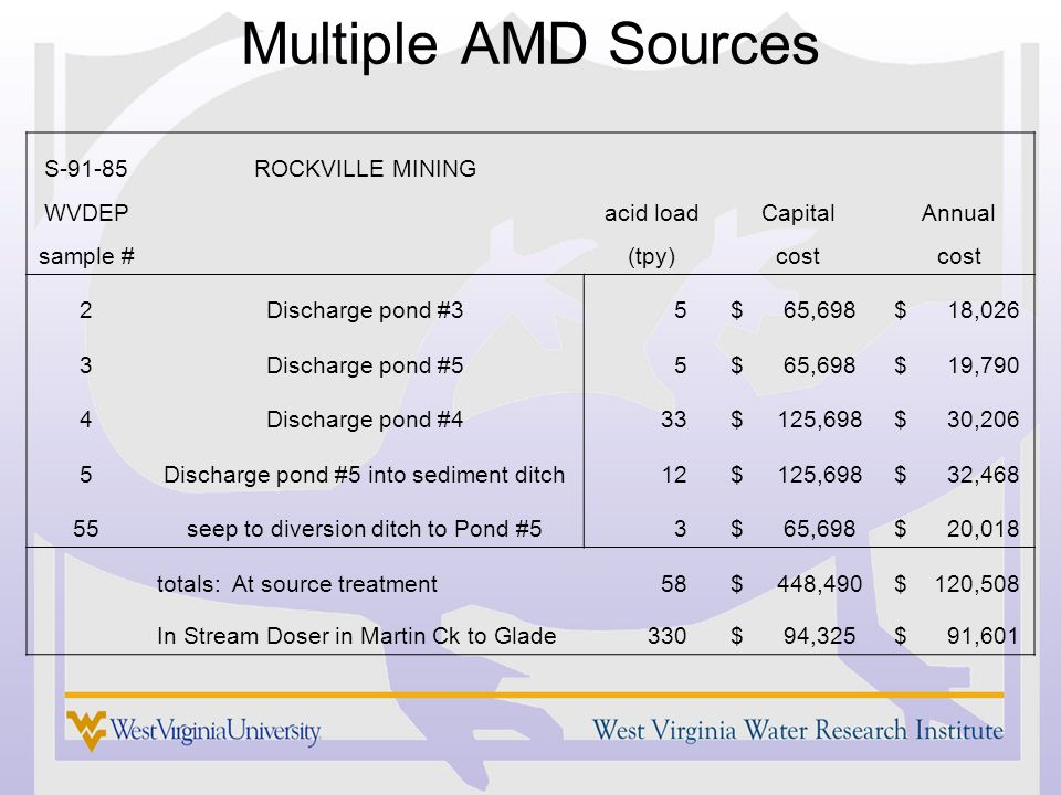 Multiple AMD Sources S-91-85ROCKVILLE MINING WVDEP acid load Capital Annual sample # (tpy) cost 2Discharge pond #3 5 $ 65,698 $ 18,026 3Discharge pond