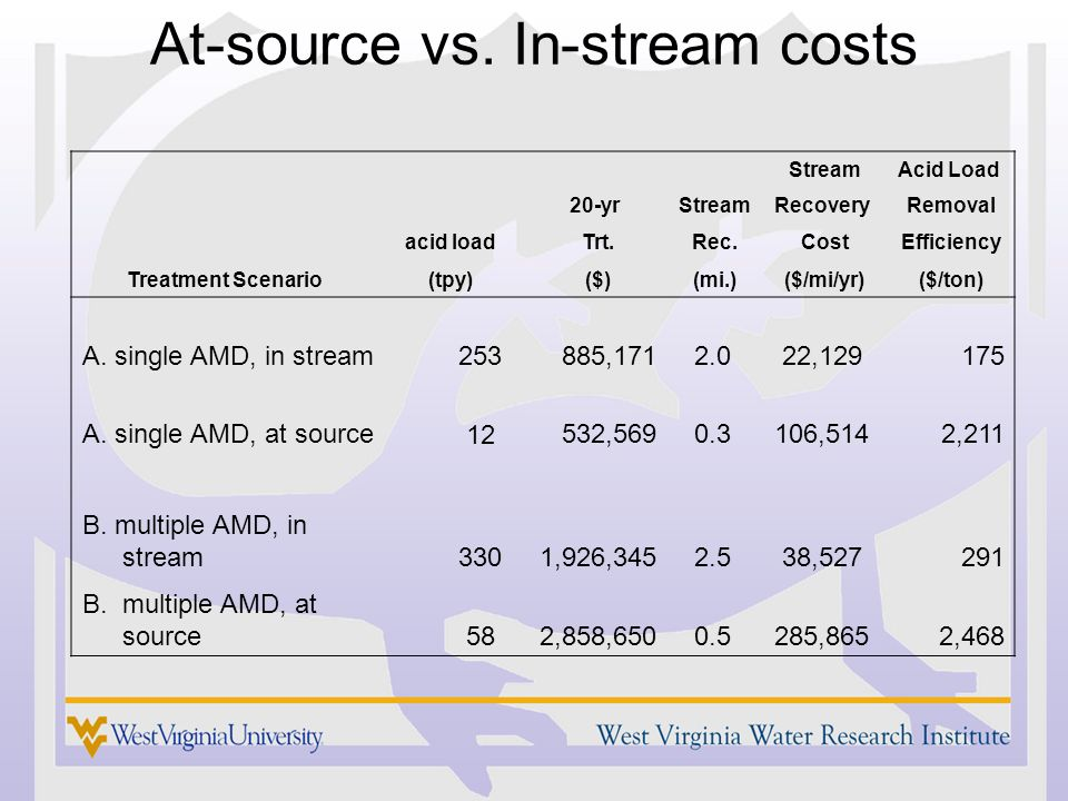 At-source vs. In-stream costs StreamAcid Load 20-yrStreamRecovery Removal acid load Trt.Rec. Cost Efficiency Treatment Scenario(tpy) ($)(mi.) ($/mi/yr