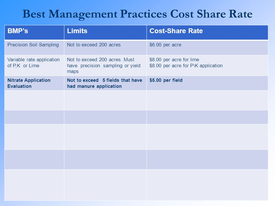 Best Management Practices Cost Share Rate BMPsLimitsCost-Share Rate Precision Soil SamplingNot to exceed 200 acres$6.00 per acre Variable rate applica