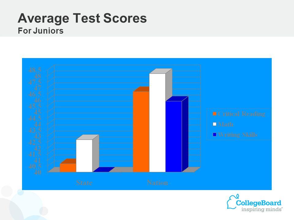 Average Test Scores For Juniors