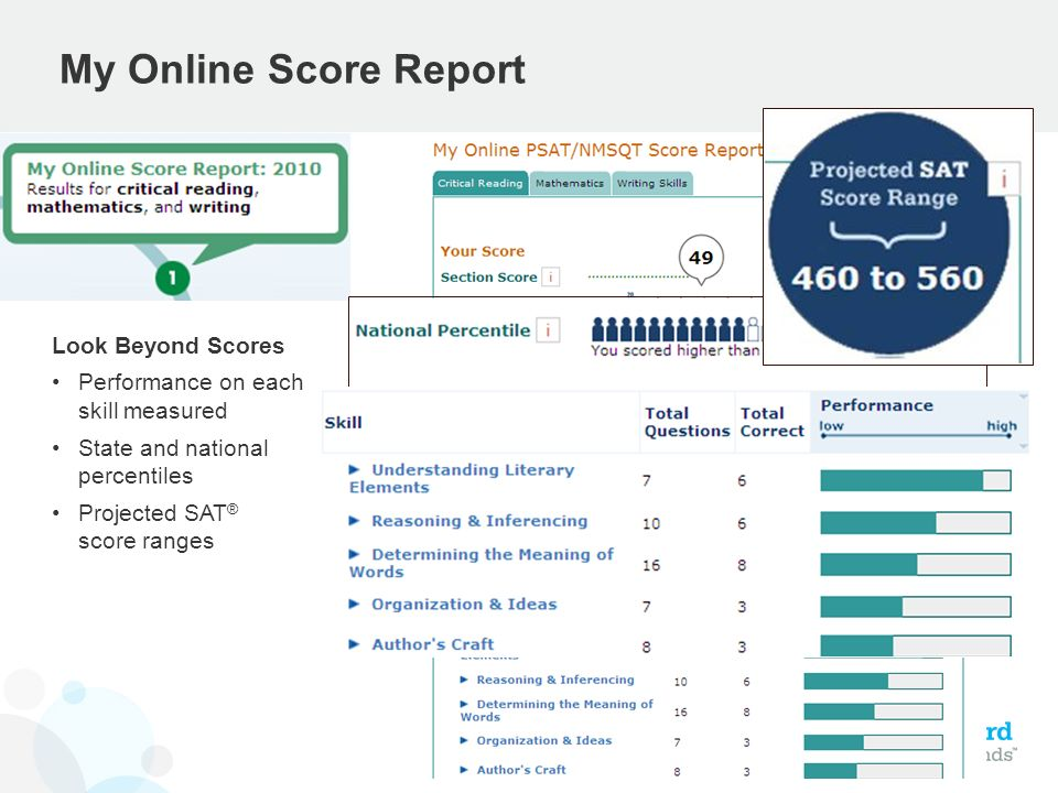 My Online Score Report Look Beyond Scores Performance on each skill measured State and national percentiles Projected SAT ® score ranges