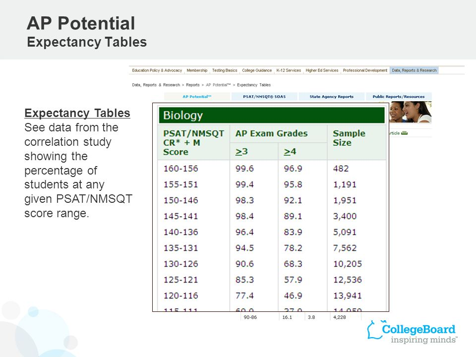AP Potential Expectancy Tables Expectancy Tables See data from the correlation study showing the percentage of students at any given PSAT/NMSQT score