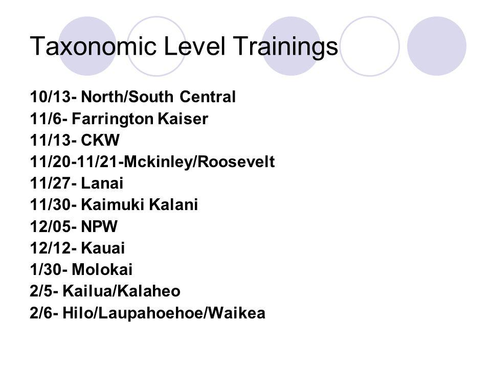 Taxonomic Level Trainings 10/13- North/South Central 11/6- Farrington Kaiser 11/13- CKW 11/20-11/21-Mckinley/Roosevelt 11/27- Lanai 11/30- Kaimuki Kalani 12/05- NPW 12/12- Kauai 1/30- Molokai 2/5- Kailua/Kalaheo 2/6- Hilo/Laupahoehoe/Waikea
