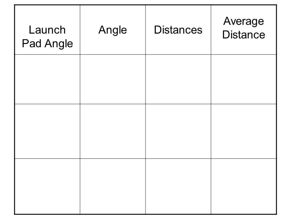 Launch Pad Angle AngleDistances Average Distance