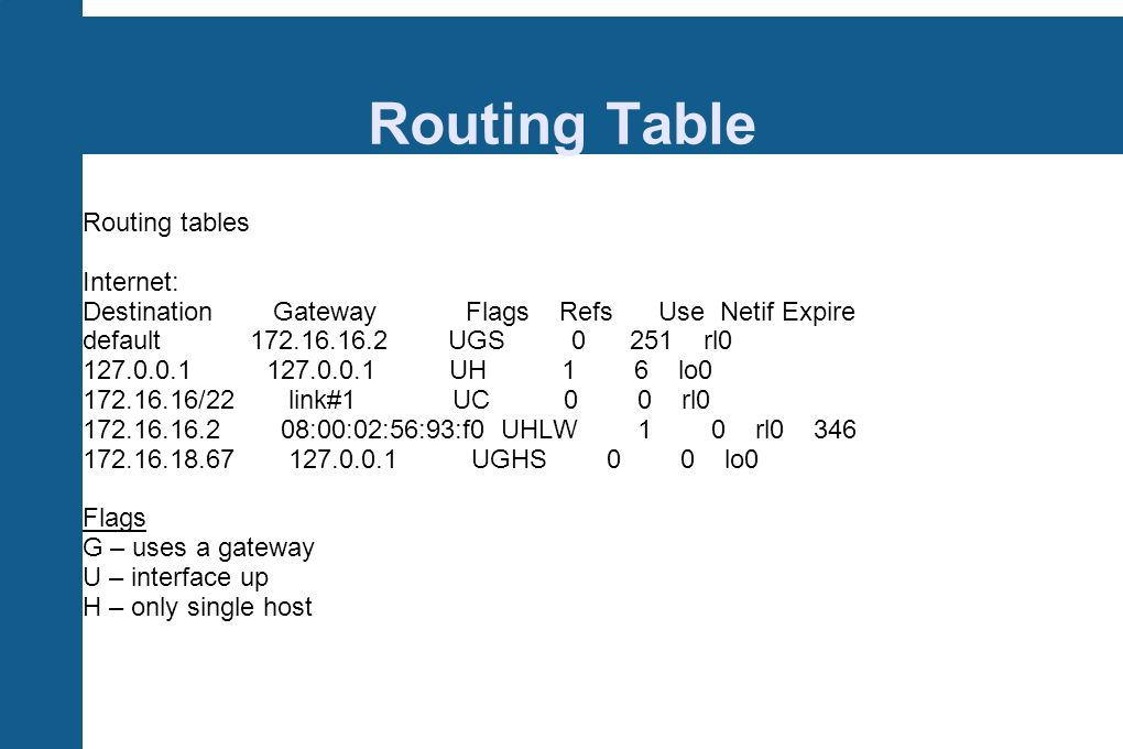Routing Table Routing tables Internet: Destination Gateway Flags Refs Use Netif Expire default 172.16.16.2 UGS 0 251 rl0 127.0.0.1 127.0.0.1 UH 1 6 lo