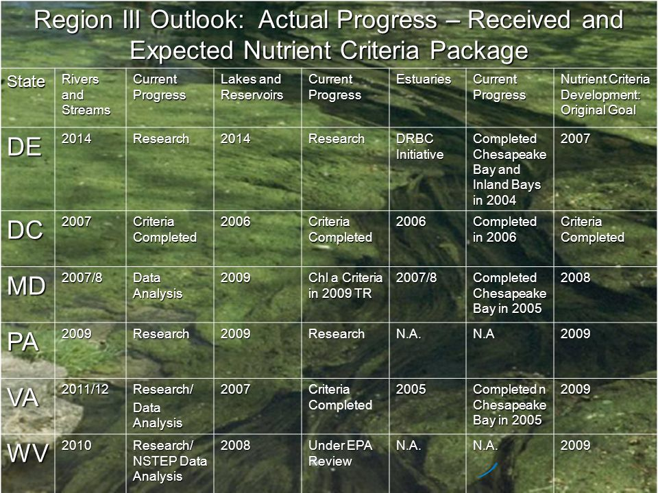 Region III Outlook: Actual Progress – Received and Expected Nutrient Criteria Package State Rivers and Streams Current Progress Lakes and Reservoirs C