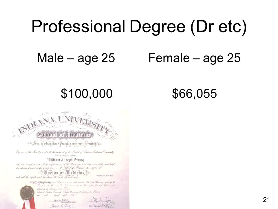 Professional Degree (Dr etc) Male – age 25Female – age 25 $100,000$66,055 21