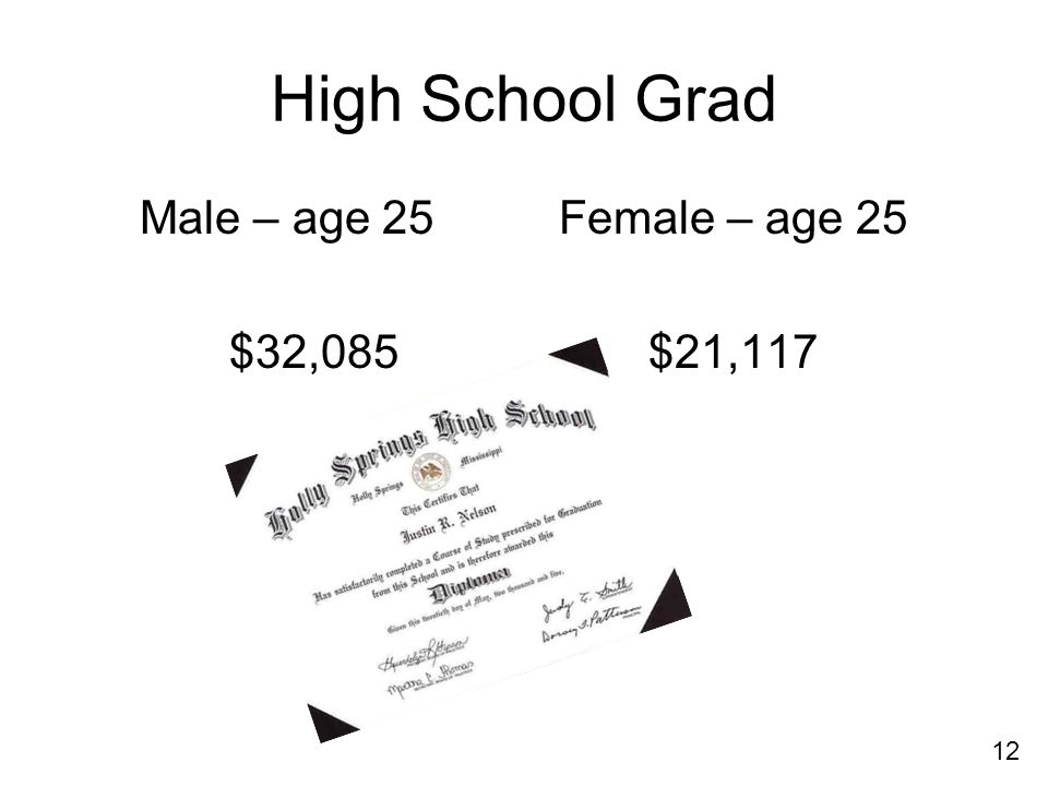 High School Grad Male – age 25Female – age 25 $32,085$21,117 12