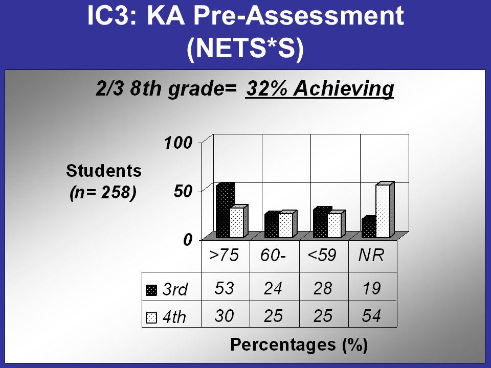 IC3: KA Pre-Assessment (NETS*S)